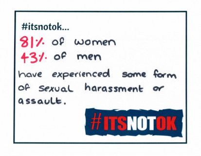 #ItsNotOk 81% of women and 43% of men have experienced some form of sexual harassment or assault (Stop Street Harassment February 2018)